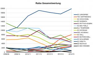 Entwicklung Raiba Vereinswertung